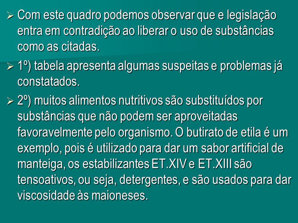 Com este quadro podemos observar que e legislação entra em contradição ao liberar o uso de substâncias como as citadas.