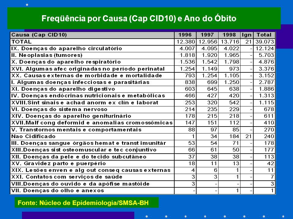 Freqüência por Causa (Cap CID10) e Ano do Óbito