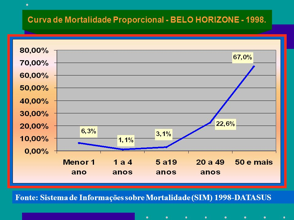 Curva de Mortalidade Proporcional - BELO HORIZONE - 1998.