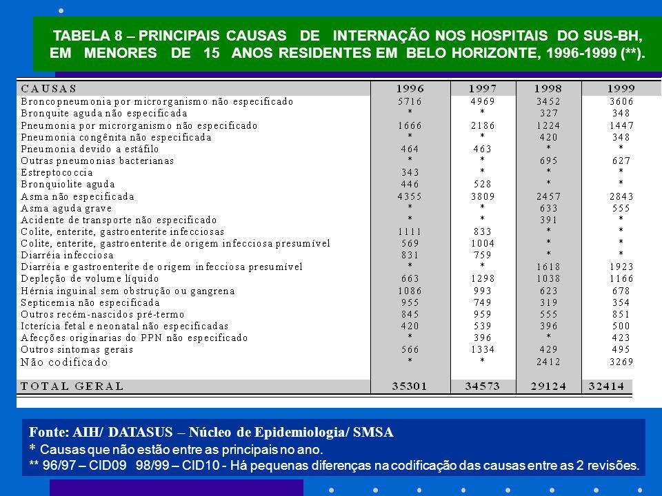 Fonte: AIH/ DATASUS – Núcleo de Epidemiologia/ SMSA
