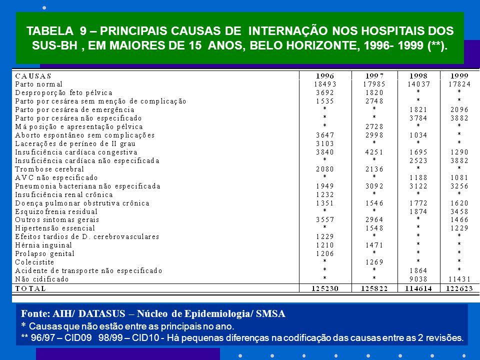 TABELA 9 – PRINCIPAIS CAUSAS DE INTERNAÇÃO NOS HOSPITAIS DOS SUS-BH , EM MAIORES DE 15 ANOS, BELO HORIZONTE, 1996- 1999 (**).