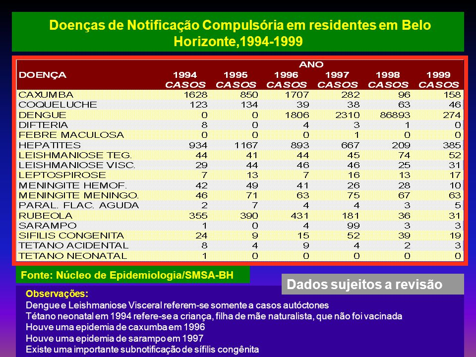 Doenças de Notificação Compulsória em residentes em Belo Horizonte,1994-1999