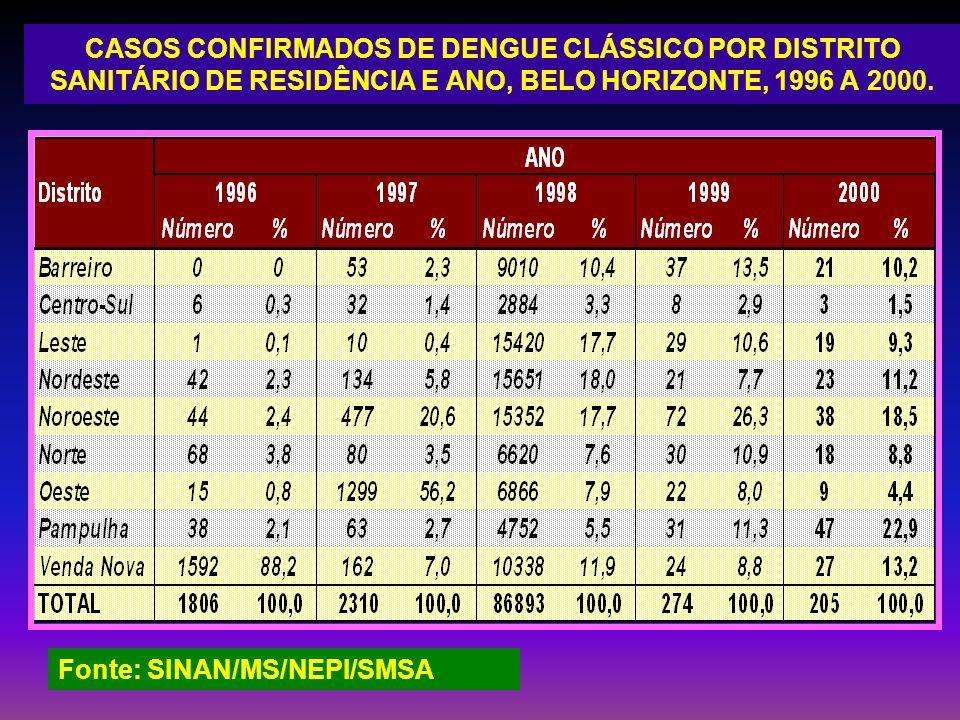 CASOS CONFIRMADOS DE DENGUE CLÁSSICO POR DISTRITO SANITÁRIO DE RESIDÊNCIA E ANO, BELO HORIZONTE, 1996 A 2000.