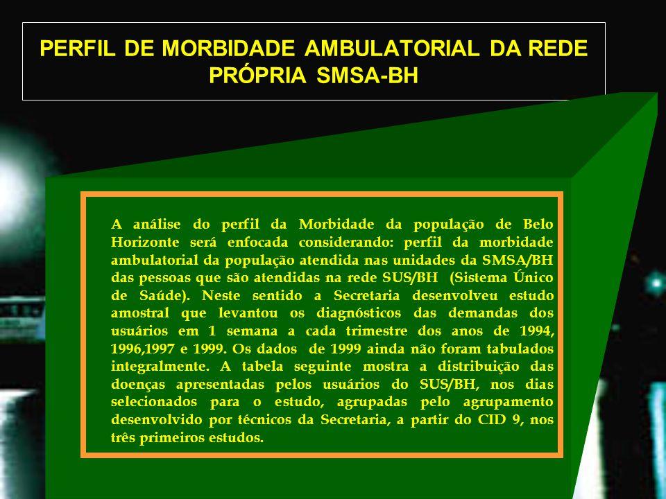 PERFIL DE MORBIDADE AMBULATORIAL DA REDE PRÓPRIA SMSA-BH