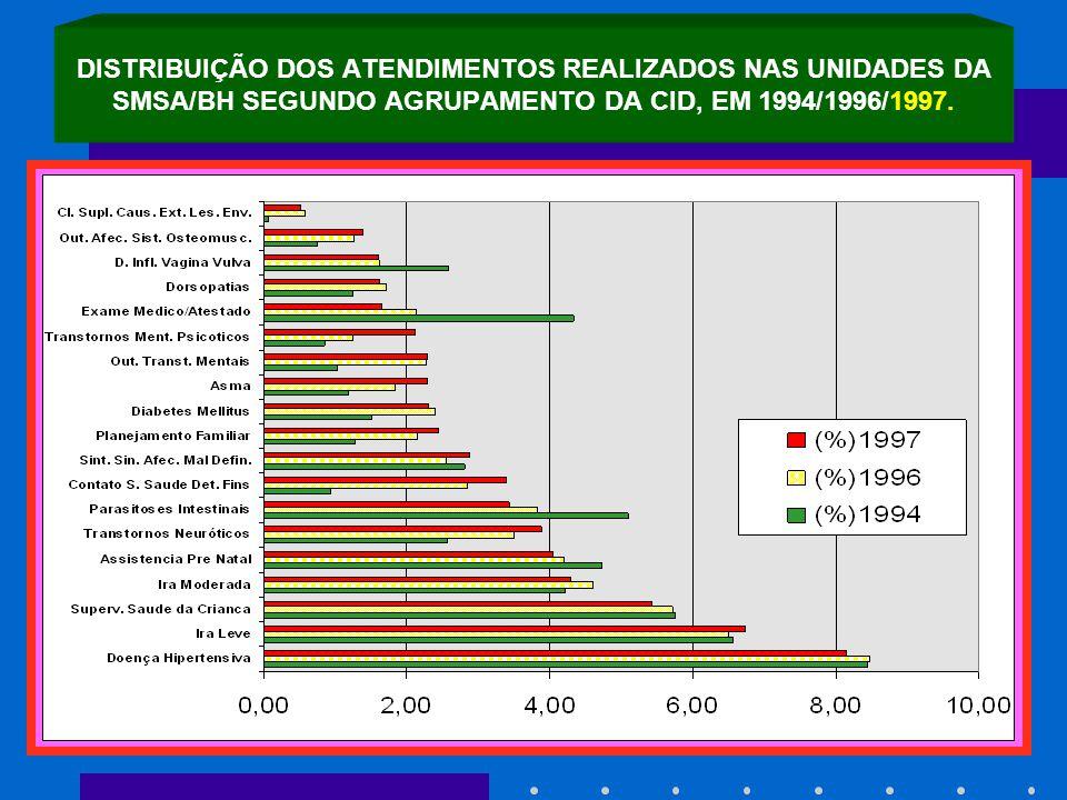 DISTRIBUIÇÃO DOS ATENDIMENTOS REALIZADOS NAS UNIDADES DA SMSA/BH SEGUNDO AGRUPAMENTO DA CID, EM 1994/1996/1997.