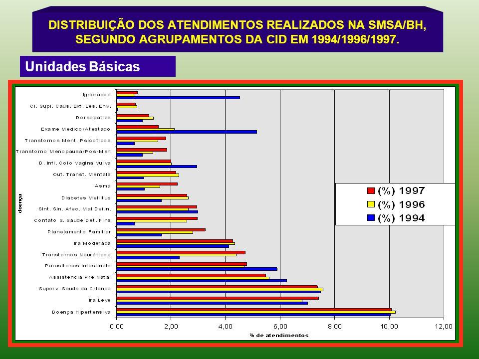 DISTRIBUIÇÃO DOS ATENDIMENTOS REALIZADOS NA SMSA/BH, SEGUNDO AGRUPAMENTOS DA CID EM 1994/1996/1997.