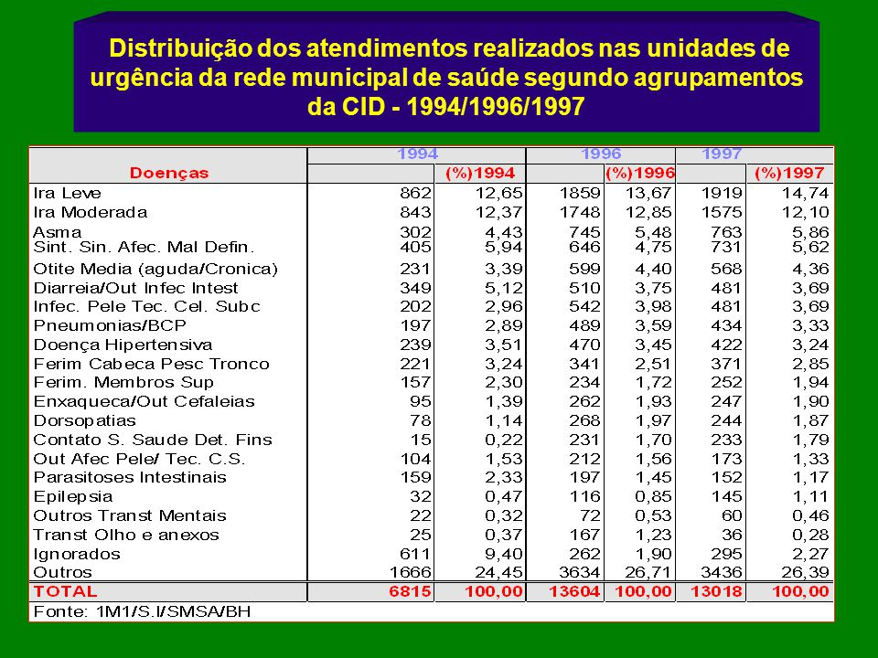 Distribuição dos atendimentos realizados nas unidades de urgência da rede municipal de saúde segundo agrupamentos da CID - 1994/1996/1997