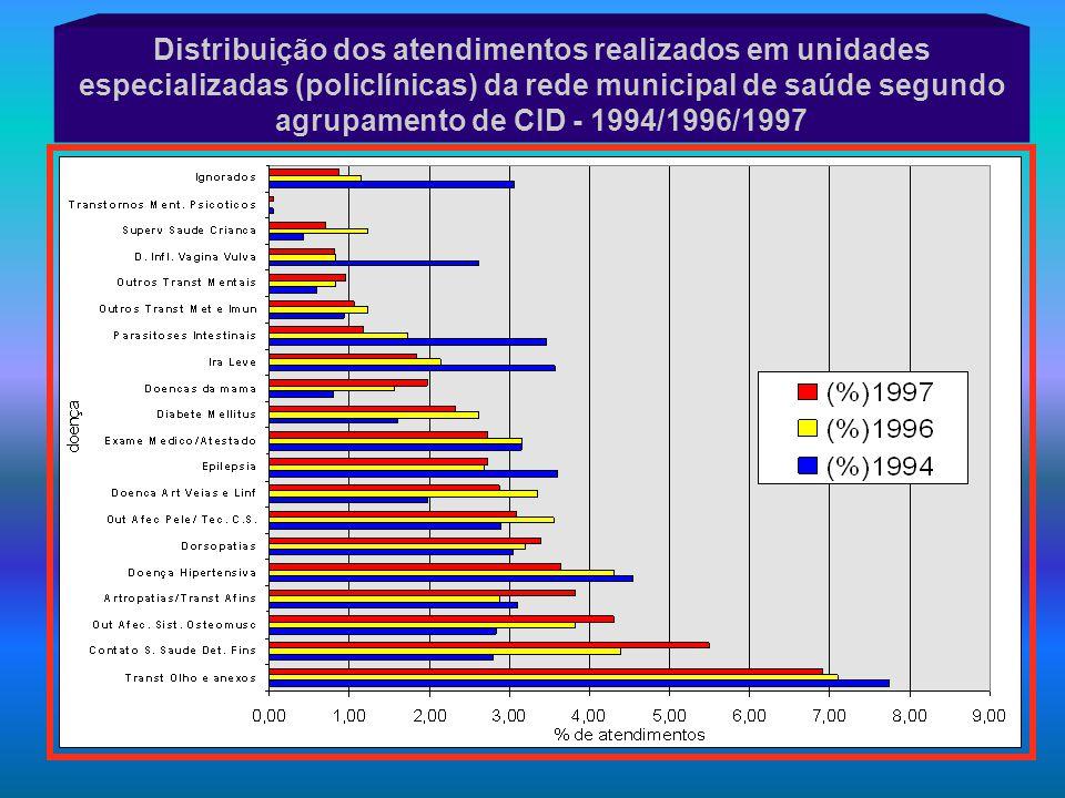 Distribuição dos atendimentos realizados em unidades especializadas (policlínicas) da rede municipal de saúde segundo agrupamento de CID - 1994/1996/1997