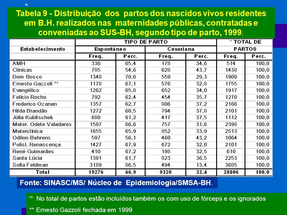 Tabela 9 - Distribuição dos partos dos nascidos vivos residentes em B