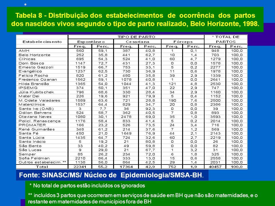 Fonte: SINASC/MS/ Núcleo de Epidemiologia/SMSA-BH.
