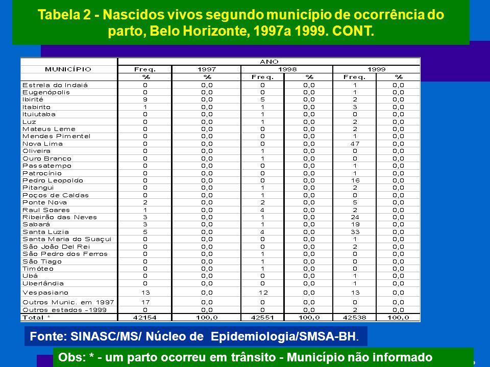 Tabela 2 - Nascidos vivos segundo município de ocorrência do parto, Belo Horizonte, 1997a 1999. CONT.