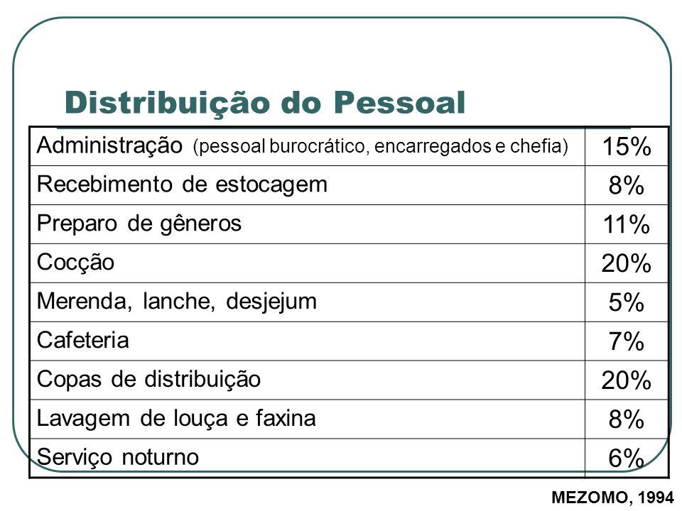 Distribuição do Pessoal