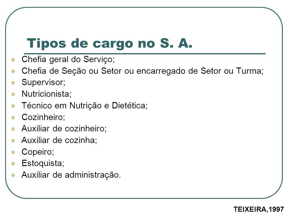 Tipos de cargo no S. A. Chefia geral do Serviço;