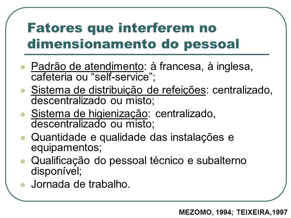 Fatores que interferem no dimensionamento do pessoal