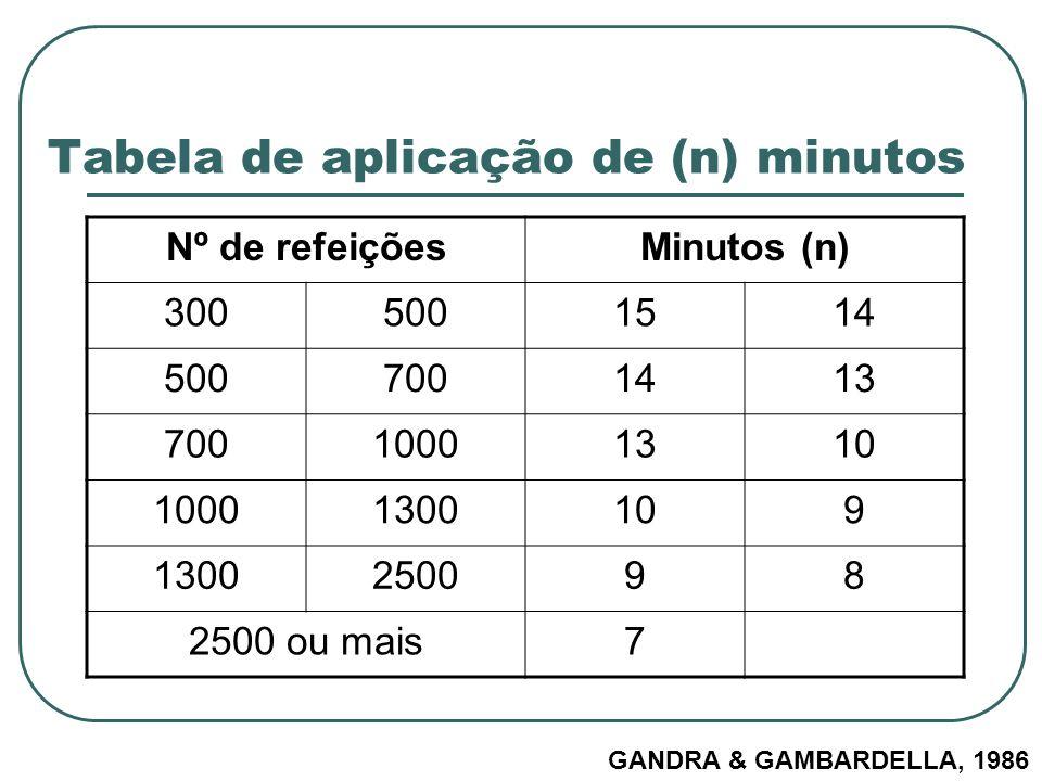Tabela de aplicação de (n) minutos