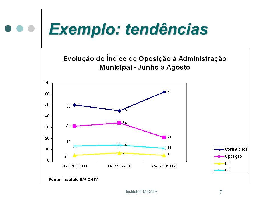 Exemplo: tendências Instituto EM DATA Neaspoc - UFOP