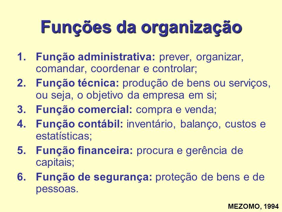Funções da organização
