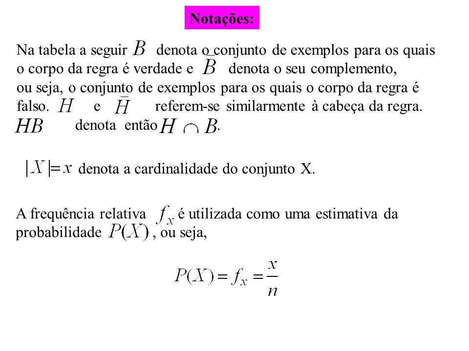 Notações: Na tabela a seguir denota o conjunto de exemplos para os quais. o corpo da regra é verdade e denota o seu complemento,