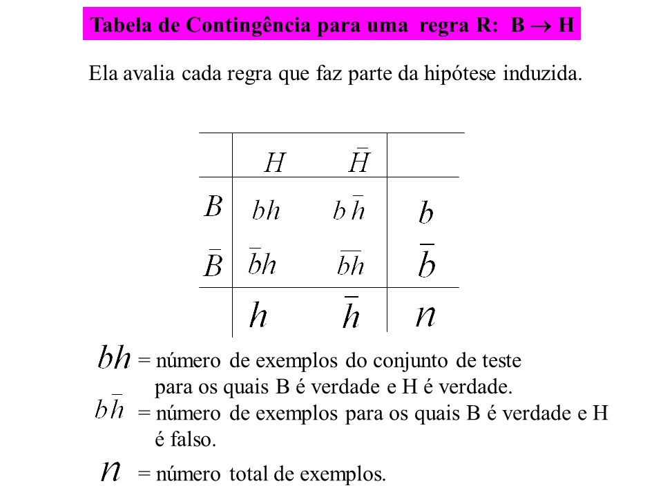 Tabela de Contingência para uma regra R: B  H