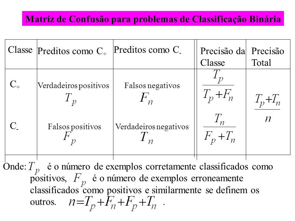 Matriz de Confusão para problemas de Classificação Binária