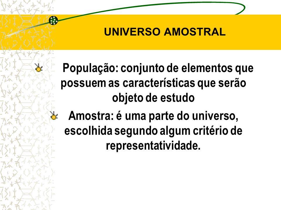 UNIVERSO AMOSTRAL População: conjunto de elementos que possuem as características que serão objeto de estudo.