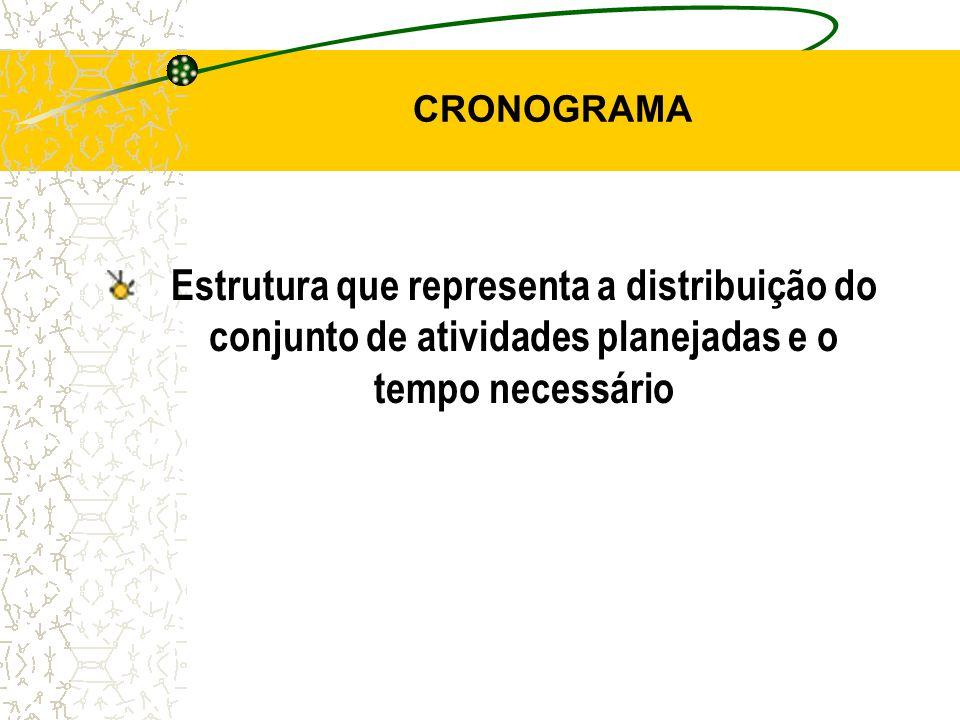 CRONOGRAMA Estrutura que representa a distribuição do conjunto de atividades planejadas e o tempo necessário.