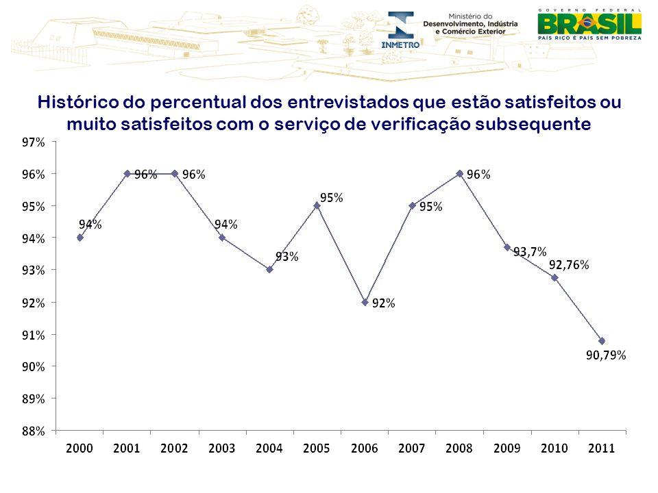 Histórico do percentual dos entrevistados que estão satisfeitos ou muito satisfeitos com o serviço de verificação subsequente