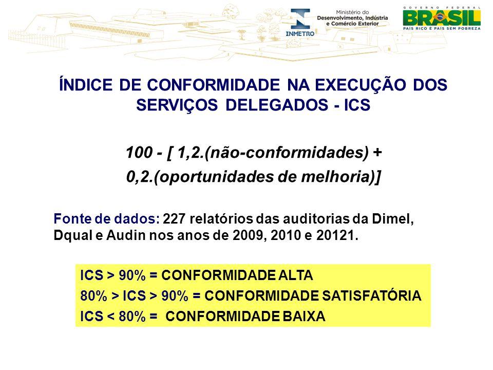 ÍNDICE DE CONFORMIDADE NA EXECUÇÃO DOS SERVIÇOS DELEGADOS - ICS