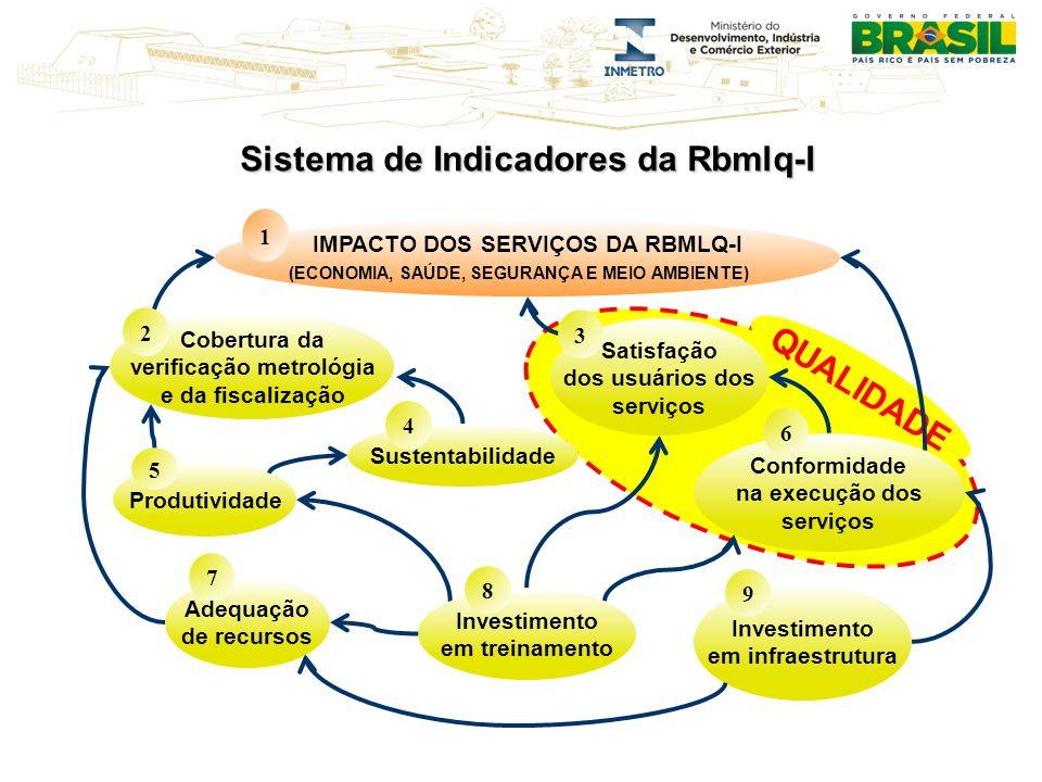 Sistema de Indicadores da Rbmlq-I