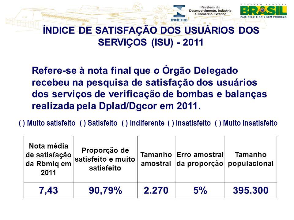 ÍNDICE DE SATISFAÇÃO DOS USUÁRIOS DOS SERVIÇOS (ISU) - 2011