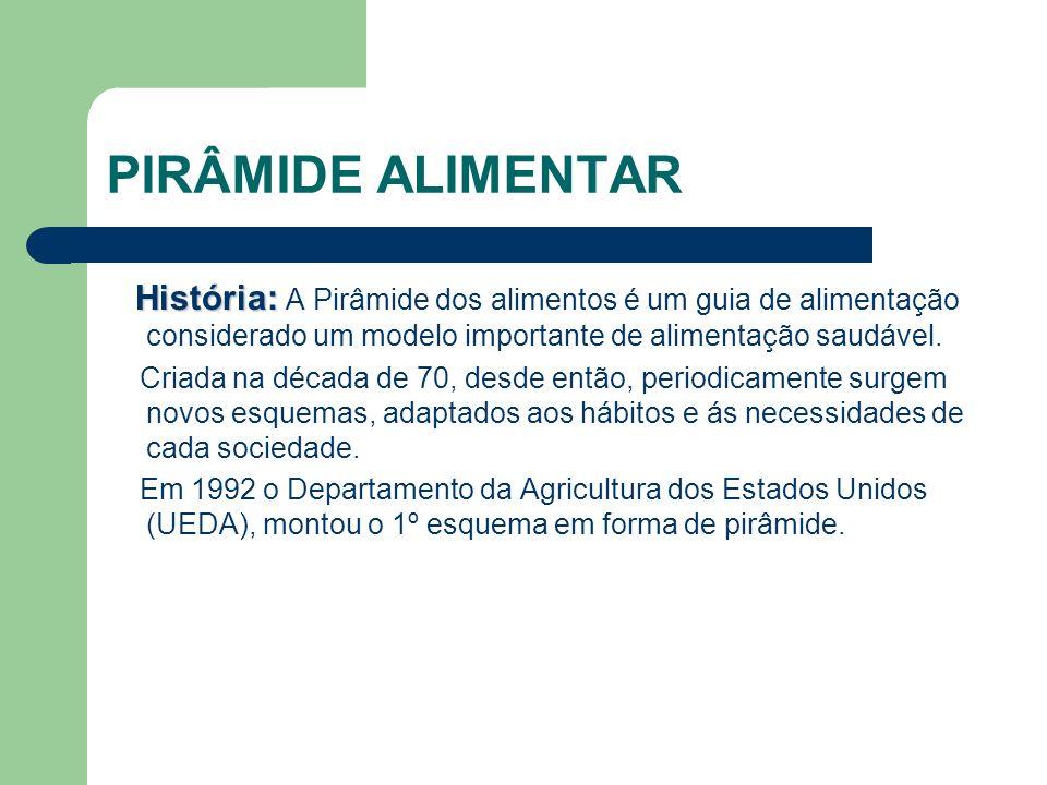 PIRÂMIDE ALIMENTAR História: A Pirâmide dos alimentos é um guia de alimentação considerado um modelo importante de alimentação saudável.