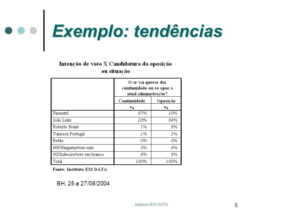 Exemplo: tendências BH, 25 a 27/08/2004 Neaspoc - UFOP
