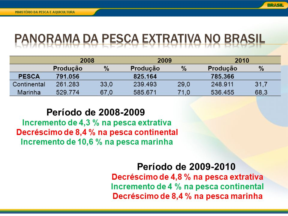 Panorama da Pesca Extrativa no Brasil