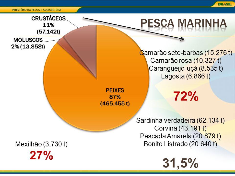72% 31,5% Pesca Marinha 27% Camarão sete-barbas (15.276 t)