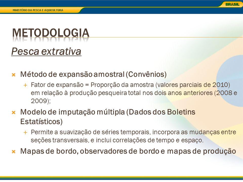 Metodologia Pesca extrativa Método de expansão amostral (Convênios)