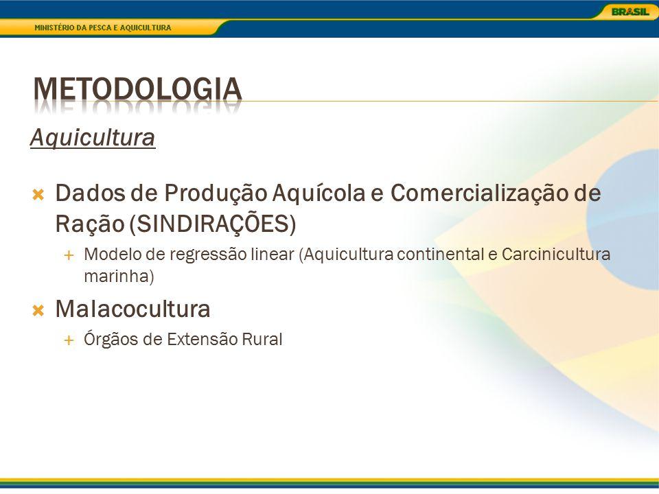 Metodologia Aquicultura