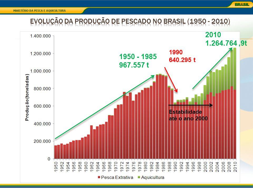 Evolução da Produção de Pescado no Brasil (1950 - 2010)