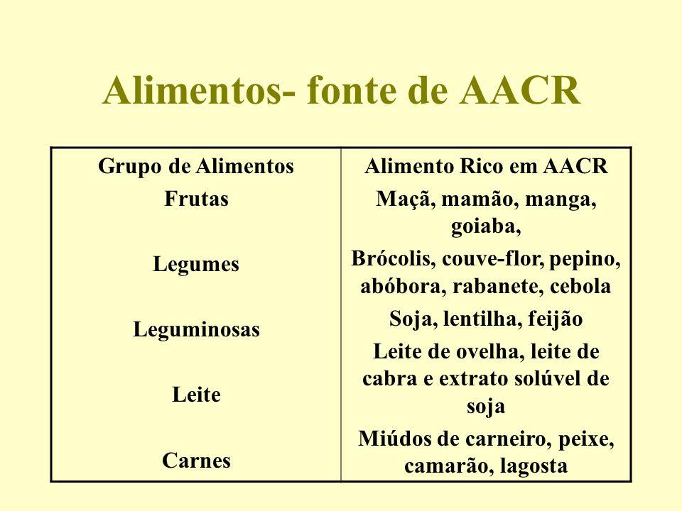 Alimentos- fonte de AACR