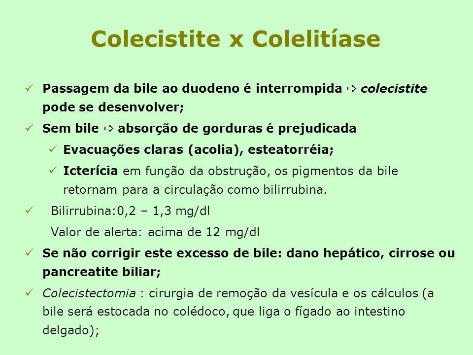 Colecistite x Colelitíase