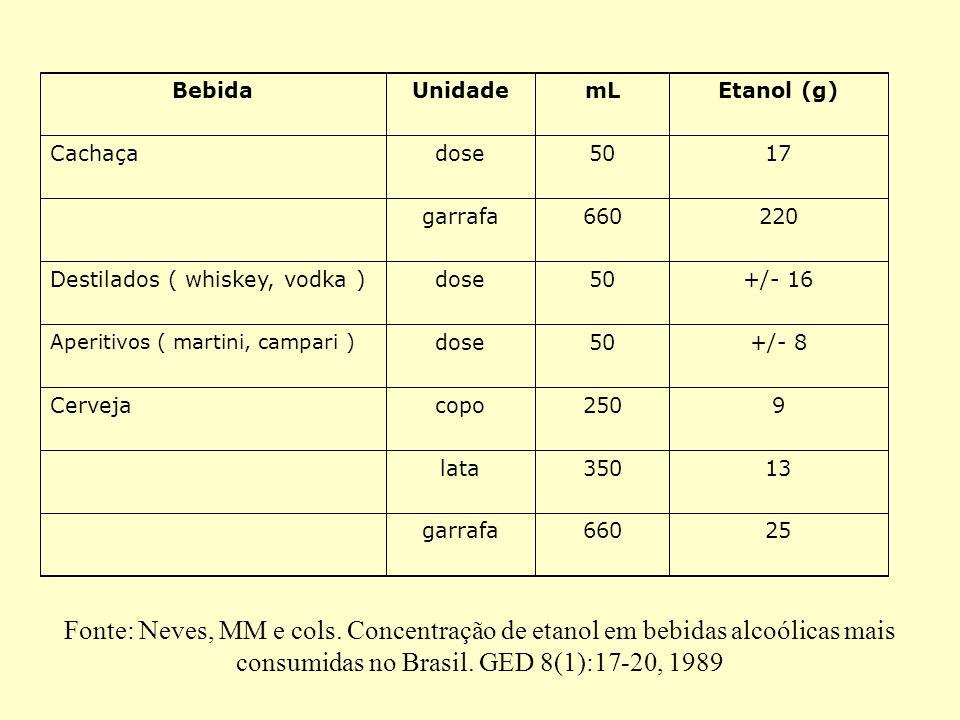 BebidaUnidade. mL. Etanol (g) Cachaça. dose. 50. 17. garrafa. 660. 220. Destilados ( whiskey, vodka )
