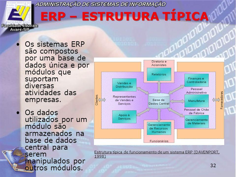 ERP – ESTRUTURA TÍPICA Os sistemas ERP são compostos por uma base de dados única e por módulos que suportam diversas atividades das empresas.