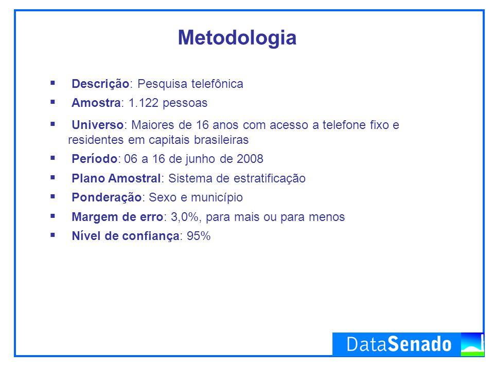 Metodologia Descrição: Pesquisa telefônica Amostra: 1.122 pessoas
