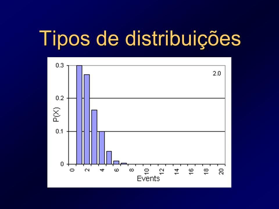 Tipos de distribuições