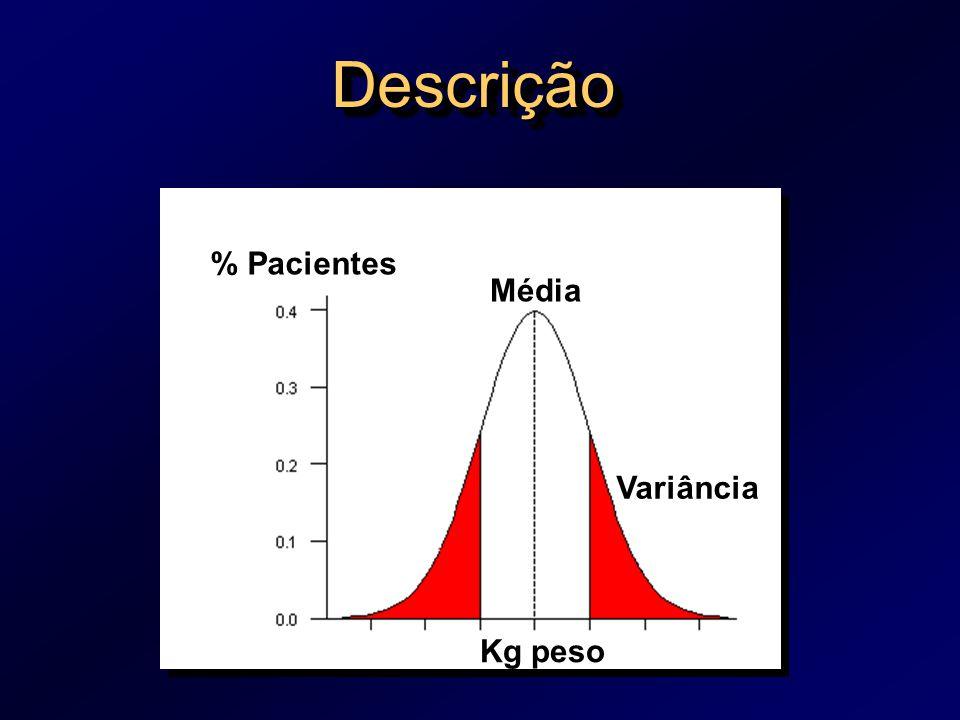 Descrição % Pacientes Média Variância Kg peso