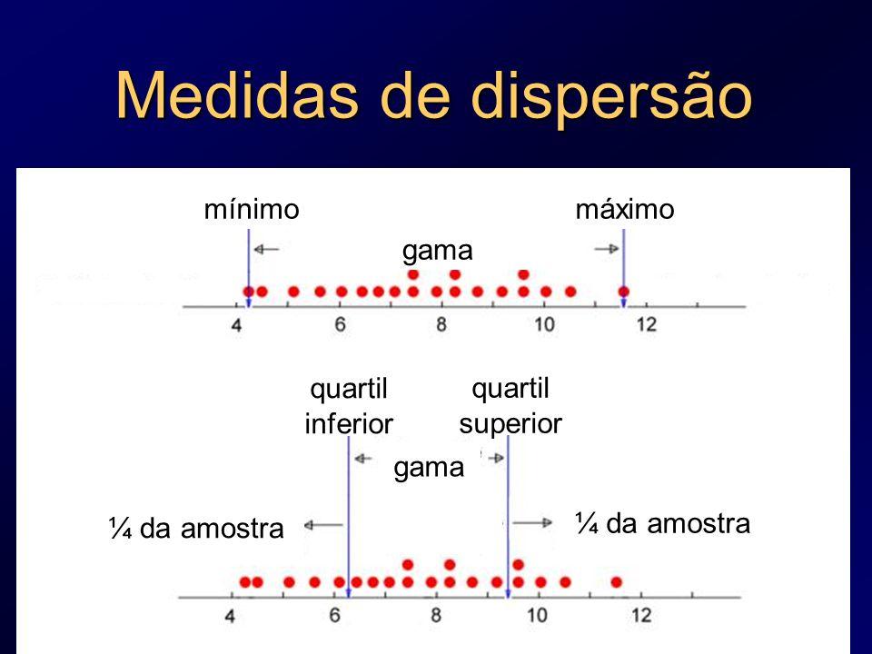 Medidas de dispersão mínimo máximo gama quartil inferior quartil