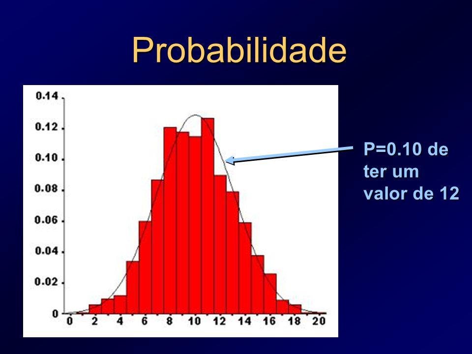 Probabilidade P=0.10 de ter um valor de 12