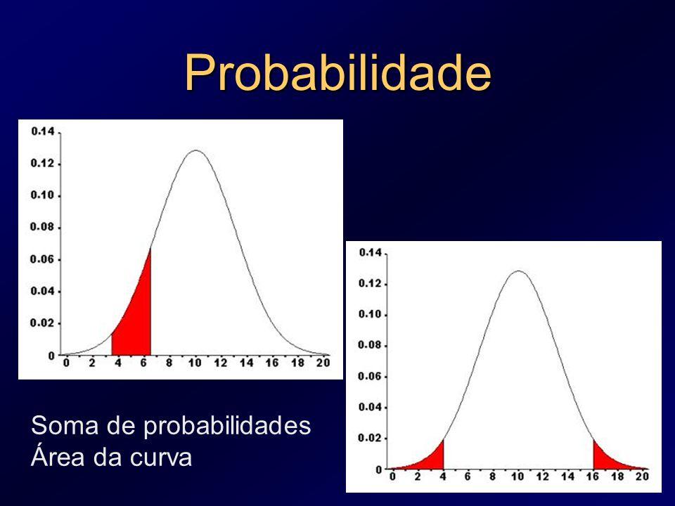 Probabilidade Soma de probabilidades Área da curva