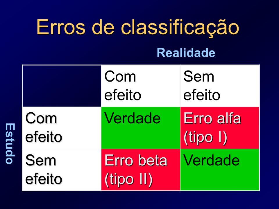 Erros de classificação
