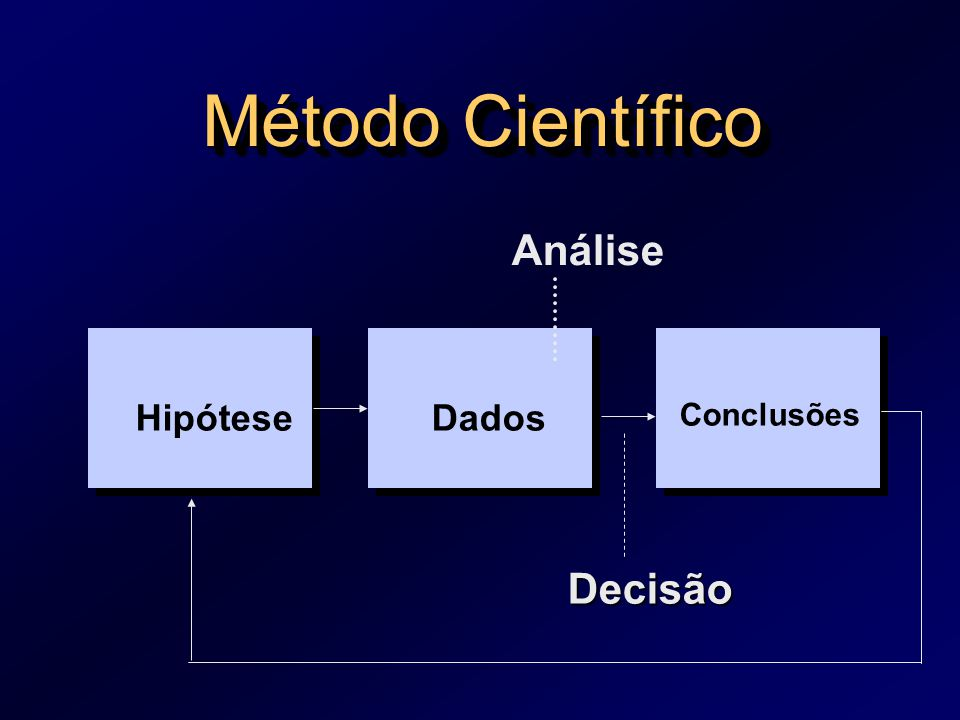Método Científico Análise Hipótese Dados Conclusões Decisão