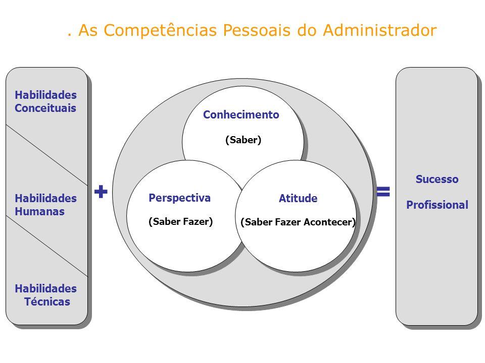 + = . As Competências Pessoais do Administrador Habilidades